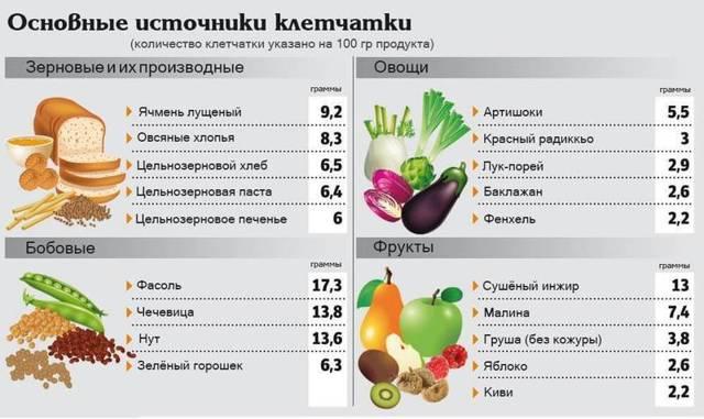 Какие продукты богаты клетчаткой: таблица содержания